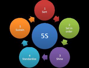 5S Method Lean Manufacturing